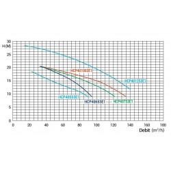 Pompa HCP 4000, 5.50 CP, 400V  de la Hayward Commercial Aquatics referinta HCP40553E