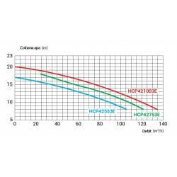 Pompa HCP 4200, 5.50 CP, 400V  de la Hayward Commercial Aquatics referinta HCP42553E