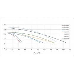 Pompa HCP 5000, 12.5 CP, 400V  de la Hayward Commercial Aquatics referinta HCP501253E7