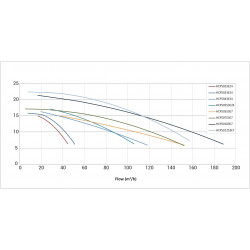 Pompa HCP 5000, 5.5 CP, 400V  de la Hayward Pool referinta HCP50553E7