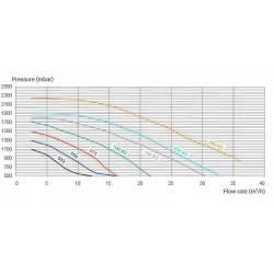 Pompa recirculare K-Flo 2.00 CP, 400V  de la Hayward Pool referinta SPK12620XY3