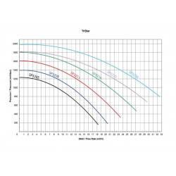 Pompa recirculare TriStar 3.00 CP 400V  de la Hayward Pool referinta SP32303